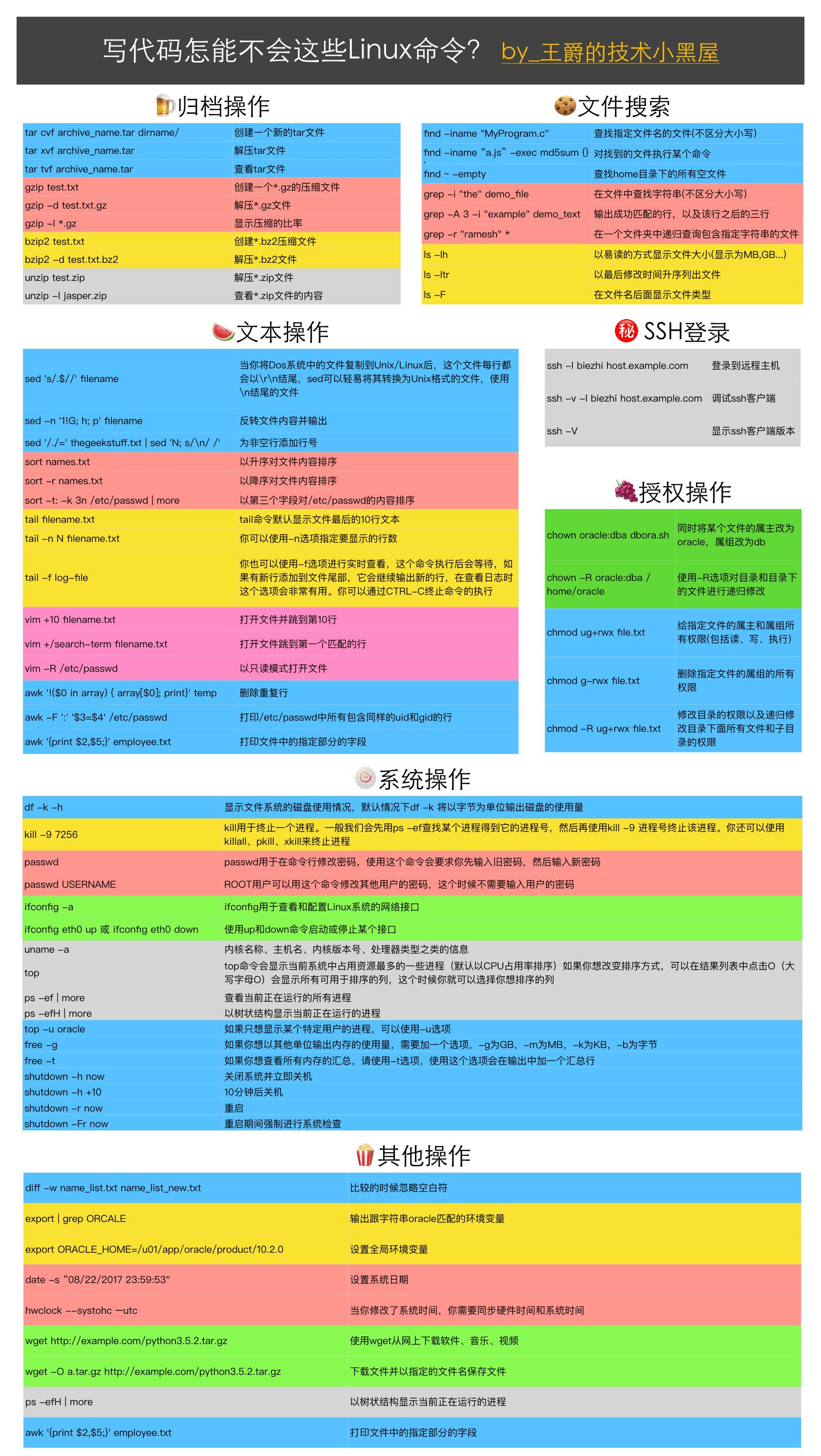 新手需要掌握的Linux常用操作命令(附图例)